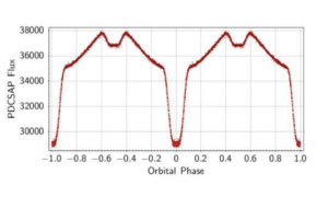 new eclipsing binary